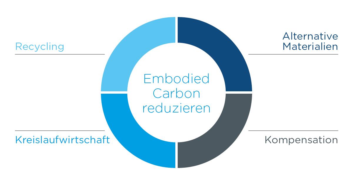 Embodied Carbon-Infographic_1_DE